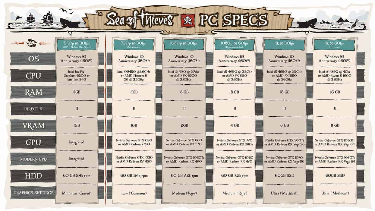 best settings for sea of thieves
