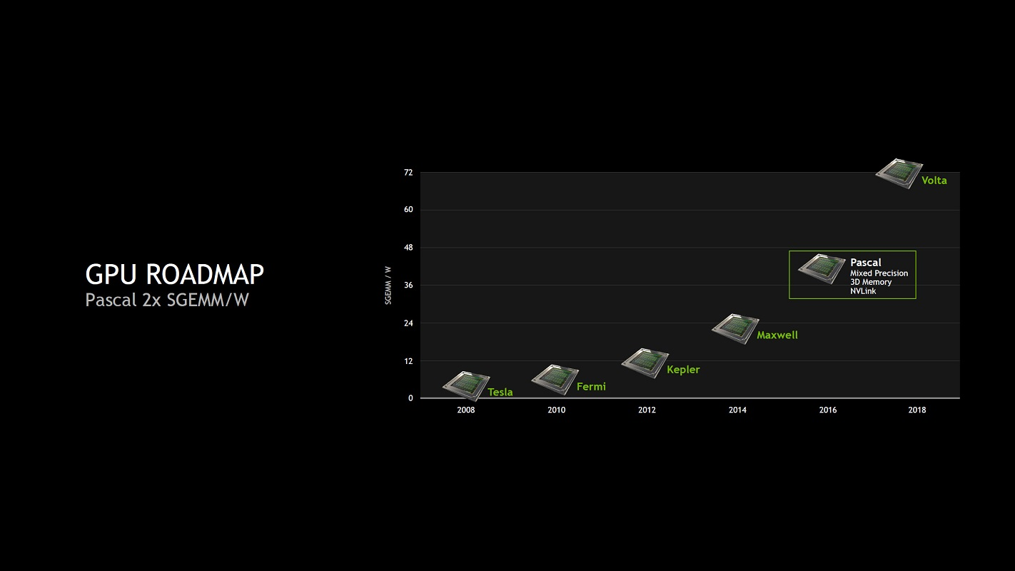 NVIDIA Ampere – Release Date, Specifications, Price, and