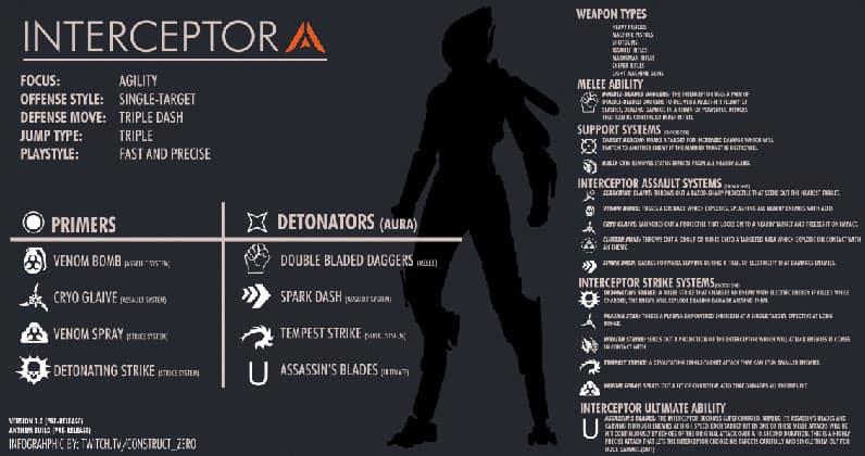 Anthem Interceptor Gameplay
