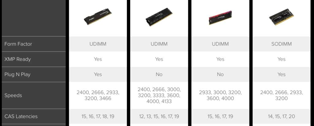 How To Choose Ram Speed