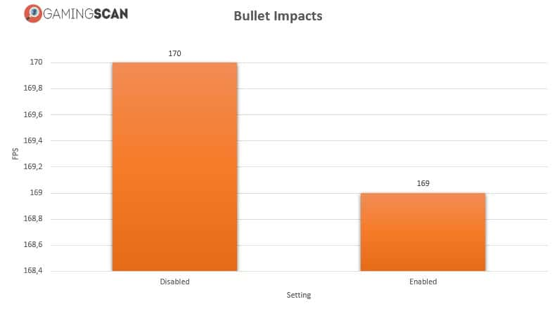 Call Of Duty Modern Warfare Bullet Impacts