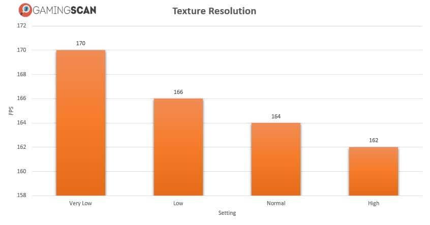 Call Of Duty Modern Warfare Texture Resolution