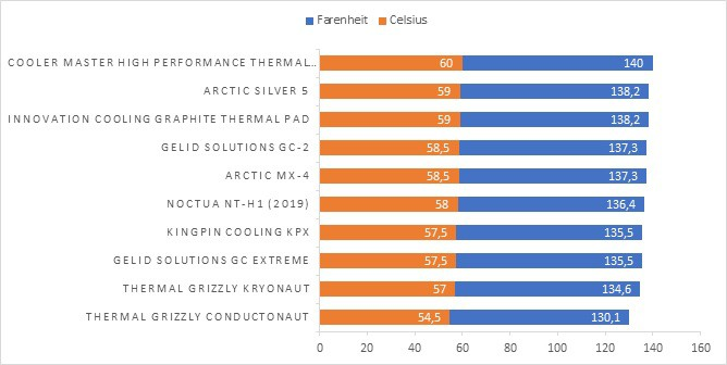 Thermal Paste Results