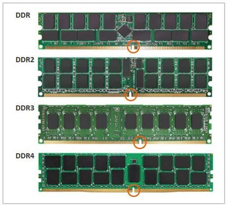 Ddr3 Vs. Ddr4 Vs. Ddr5 Ram Size