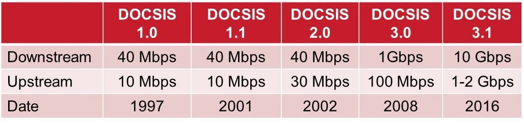 DOCSIS 3.0 Vs. DOCSIS 3.1. Comparison