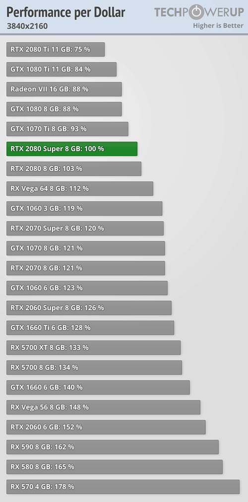 RTX 2080 Super vs RTX 2080 Ti GPU