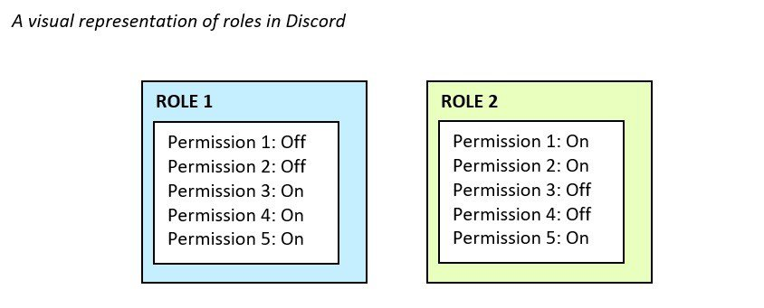 roles in discord