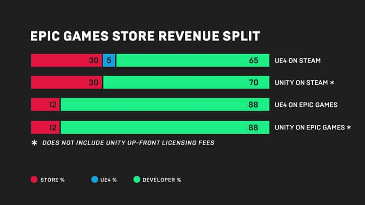 Epic Games Store Price and Revenue Split