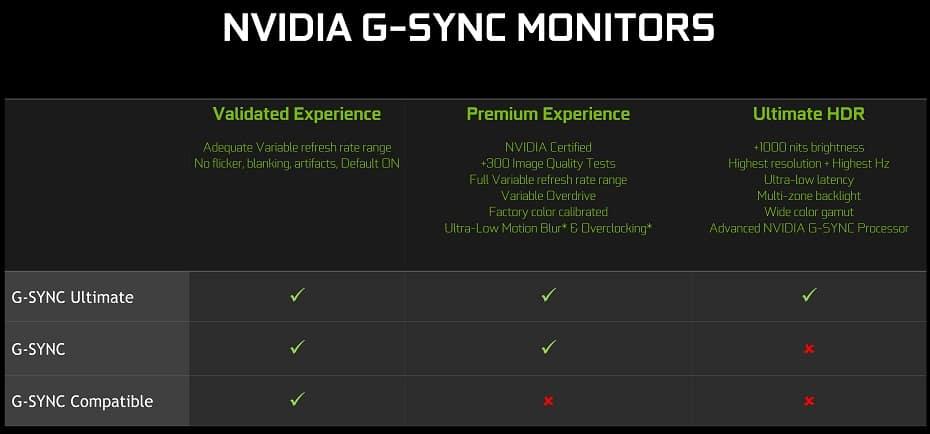 NVIDIA G Sync Monitors