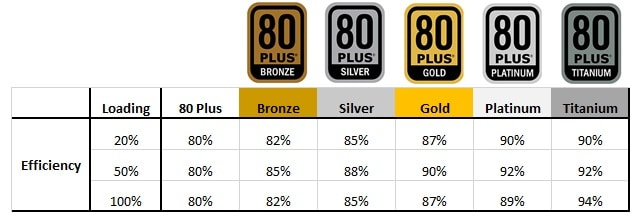 PSU Effiency Ratings