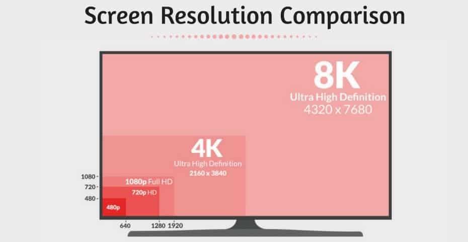 Comparison of Screen Resolution