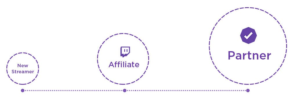 Twitch Affiliate to Partner