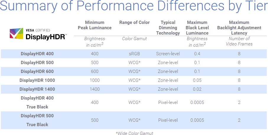 DisplayHDR Certifications