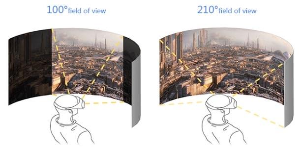 VR Field of View